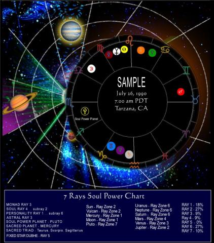 The 7 Rays Chart | Light Force Network